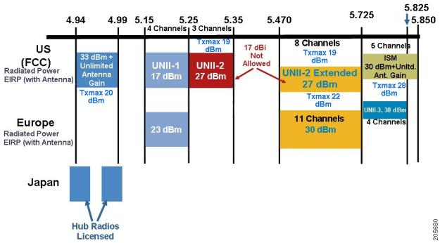 L'allocazione dello spettro dei 5 Gigahertz in Europa e Usa