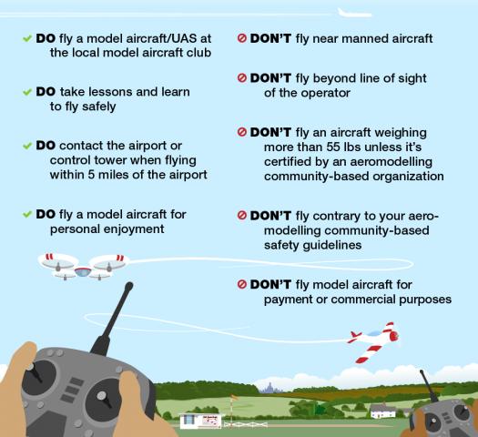 Le linee guida diffuse dalla FFA per l'uso sicuro di droni di piccole dimensioni.